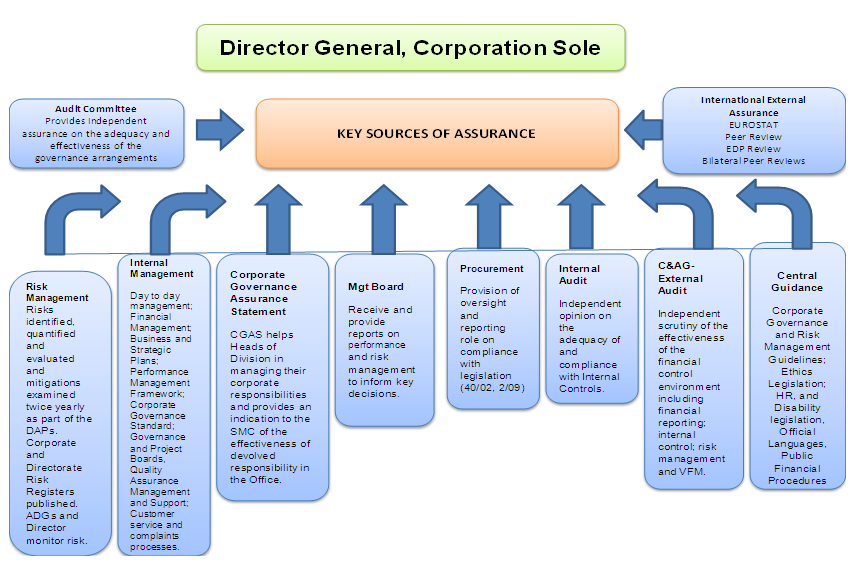 corporate governance standard chapter 5 - cso
