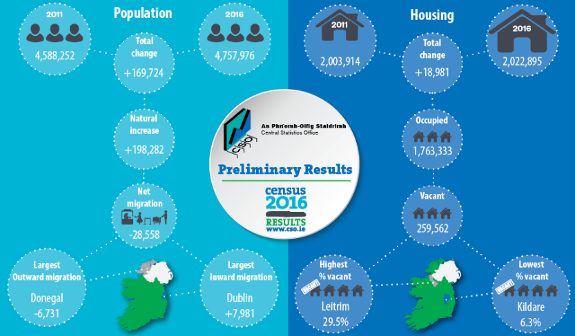 Preliminary Result Infographic