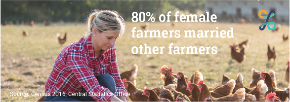 80% of female farmers married other farmers