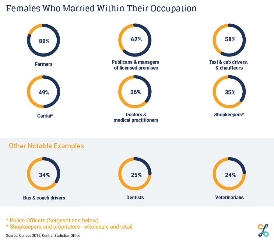Females who marry within their occupation