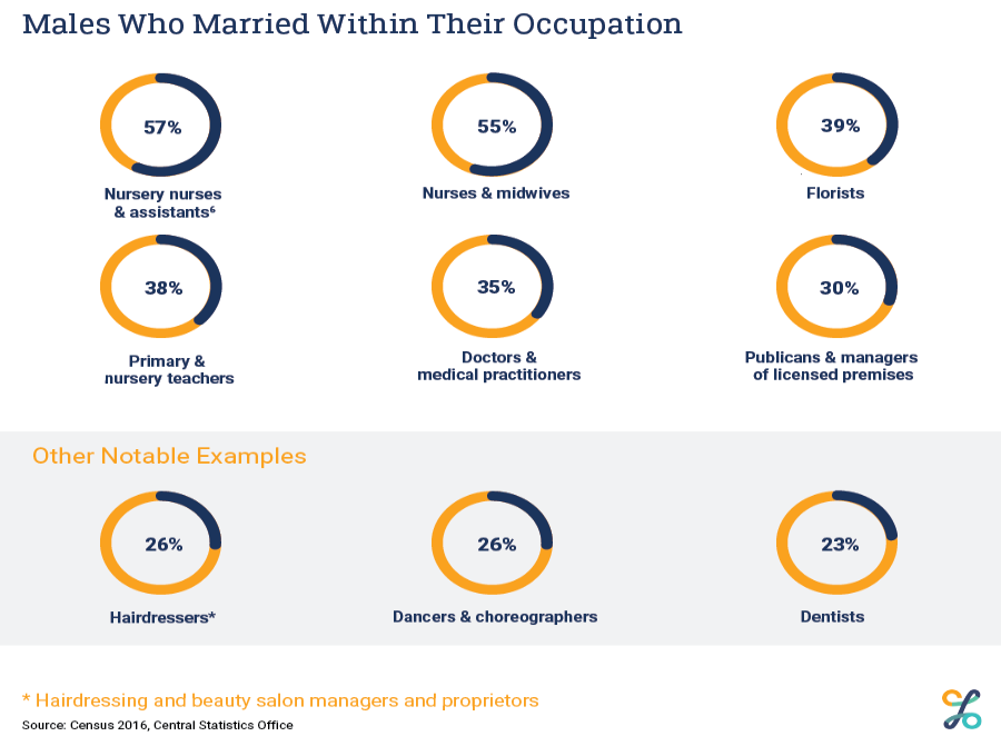 Males who marry within their occupation