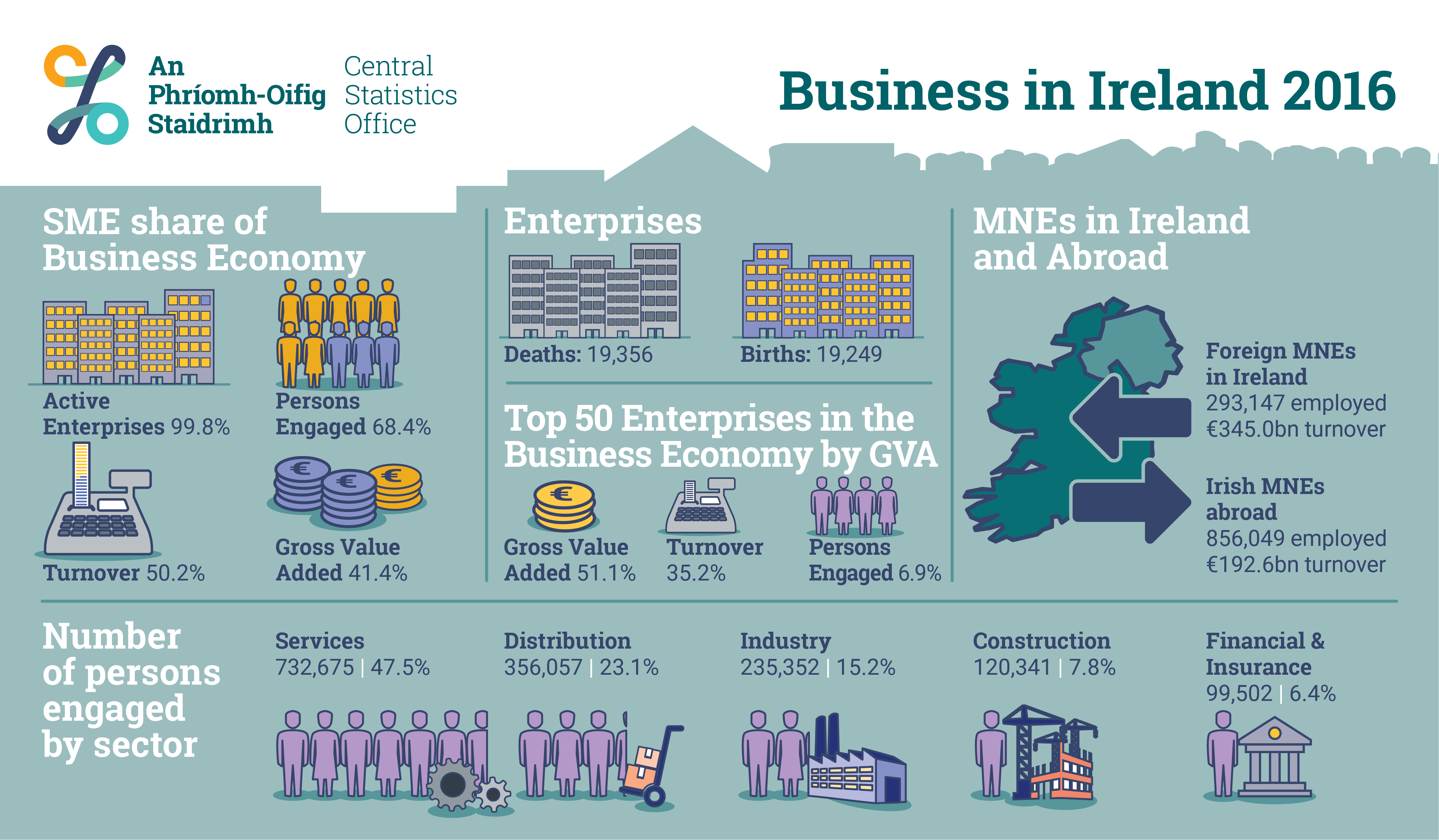 Business in Ireland 2016 Infographic image