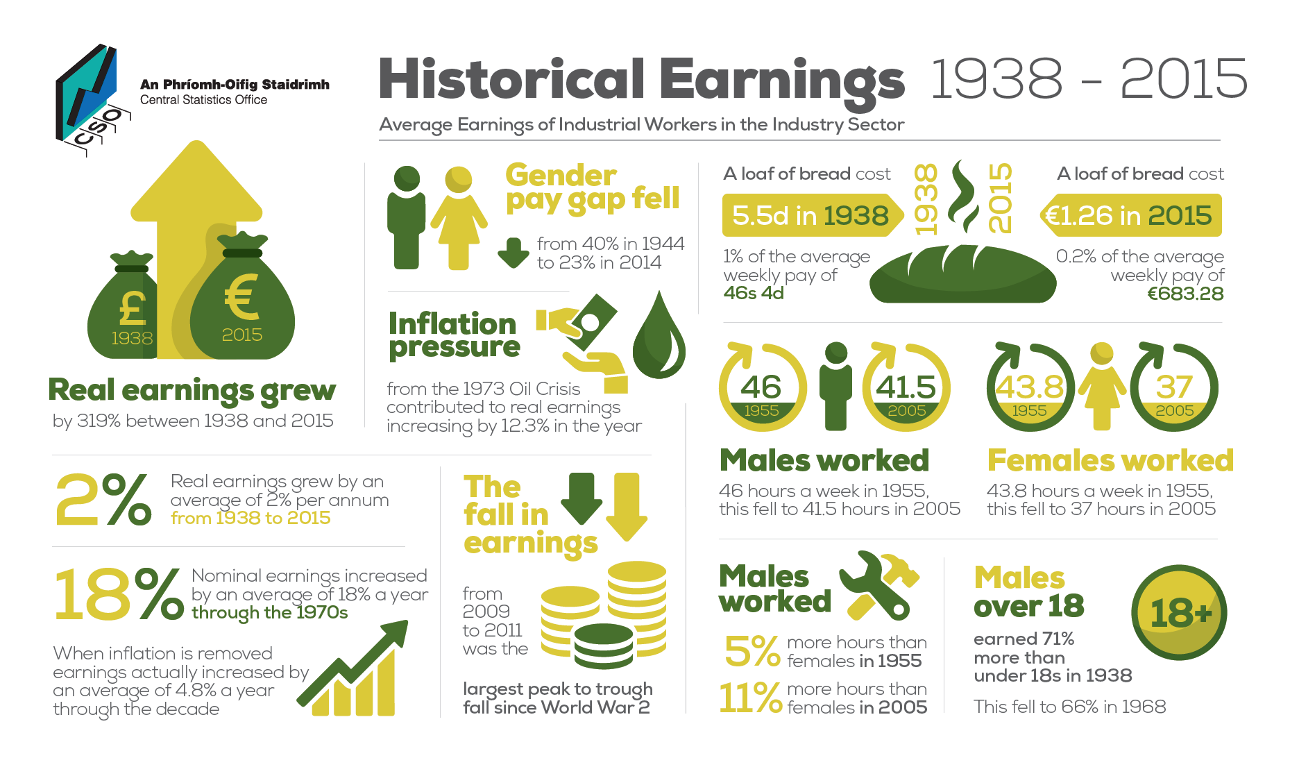 Historical Earnings image