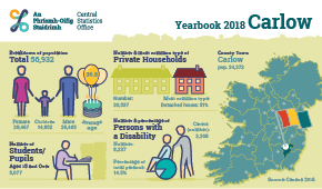 Statistical Yearbook of Ireland, 2018 Carlow Profile Small
