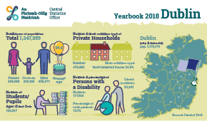 Statistical Yearbook of Ireland, 2018 Dublin Profile Small