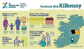 Statistical Yearbook of Ireland, 2018 Kilkenny Profile Small