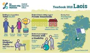 Statistical Yearbook of Ireland, 2018 Laois Profile Small