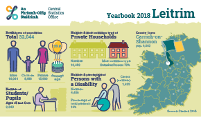 Statistical Yearbook of Ireland, 2018 Leitrim Profile Small