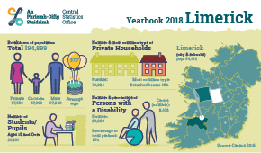 Statistical Yearbook of Ireland, 2018 Limerick Profile Small