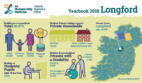 Statistical Yearbook of Ireland, 2018 Longford Profile Small