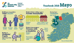 Statistical Yearbook of Ireland, 2018 Mayo Profile Small