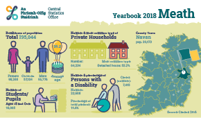 Statistical Yearbook of Ireland, 2018 Meath Profile Small