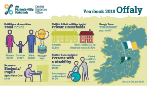 Statistical Yearbook of Ireland, 2018 Offaly Profile Small