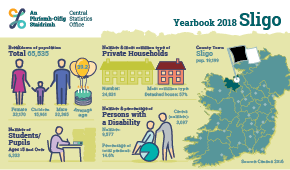 Statistical Yearbook of Ireland, 2018 Sligo Profile Small