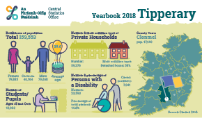 Statistical Yearbook of Ireland, 2018 Tipperary Profile Small