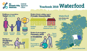 Statistical Yearbook of Ireland, 2018 Waterford Profile Small