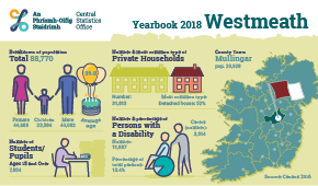 Statistical Yearbook of Ireland, 2018 Westmeath Profile Small