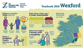 Statistical Yearbook of Ireland, 2018 Wexford Profile Small