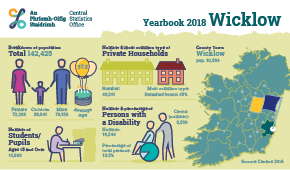 Statistical Yearbook of Ireland, 2018 Wicklow Profile Small