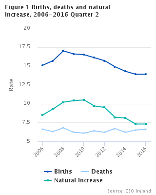 Births, deaths and natural increase rates, 2006-2016 Quarter 2
