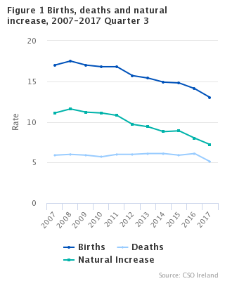 Figure 1 Births, deaths and natural increase, 2007-2017, Quarter 3