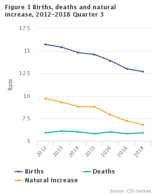 Births, Deaths and Natural increase 2012 - 2018