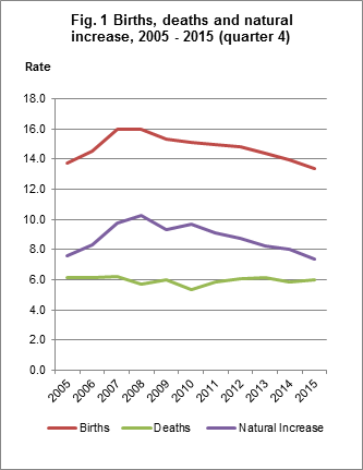 Fig. 1 Births, deaths and natural increase rates, quarter 4 2005-2015