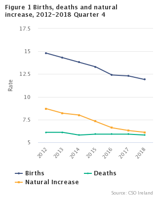 Figure 1 Births, Deaths and Natural increase