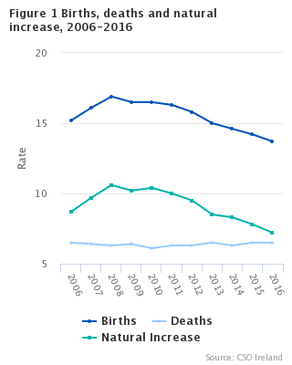 Figure 1 Births, deaths and natural increase, 2006-2016