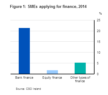 Figure 1: SMEs applying for finance, 2014