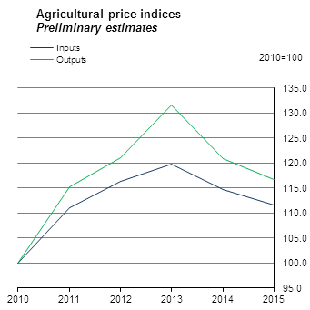 Agricultural Price Index 2015 - Preliminary estimates Figure 1