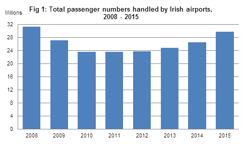 Figure 1: All passenger numbers handled by all Irish airports