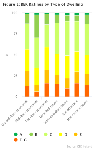Figure 1 BER Ratings by Type of Dwelling