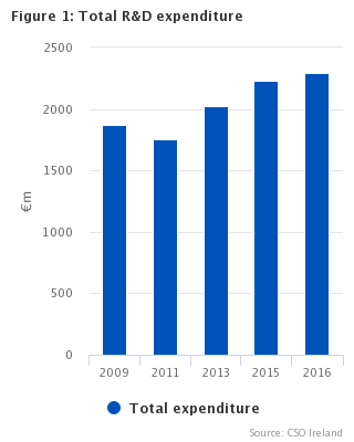 Figure 1: Total R&D expenditure, 2009-2016
