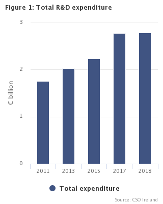 Figure 1: Total R&D expenditure 2011-2018