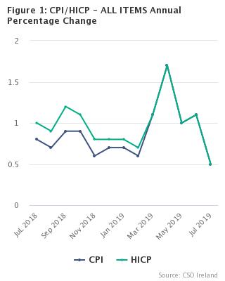 Consumer Price Index - CSO - Central Statistics Office