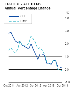 CPI/HICP - ALL ITEMS Annual Percentage Change