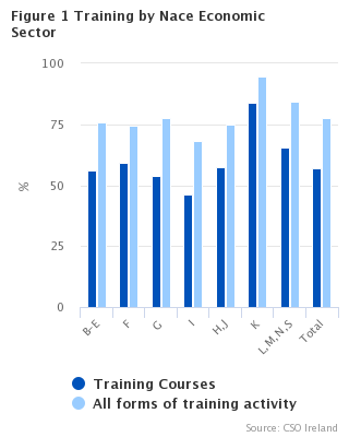 Figure 1 Training by NACE Economic Sector