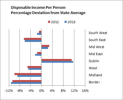 Figure 1 Disposable Income per Person Percentage Deviation from State Average