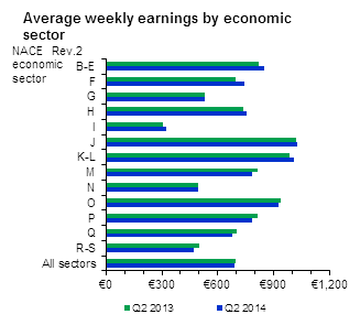 Average weekly earnings by economic sector