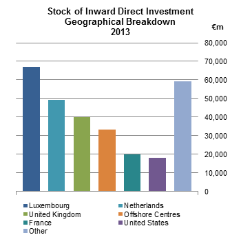 Stock of Inward Direct Investment Geographical Breakdown 2013 Fig 1