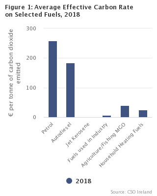 Figure 1: Average Effective Carbon Price by Sector, 2018