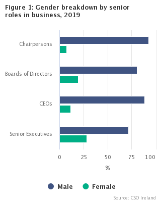 Figure 1: Gender breakdown by senior roles in business, 2019
