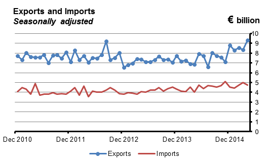 Goods Exports and Imports seasonally adjusted
