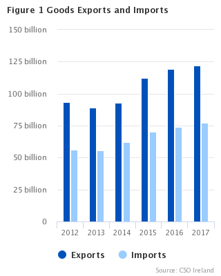 Goods Exports and Imports December 2017 - CSO - Central Statistics