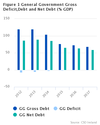 Figure 1 General Government Deficit, Gross Debt and Net Debt