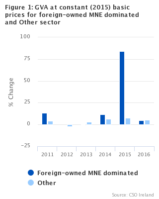 GVA at constant (2015) basic prices for foreign-owned MNE dominated and other sectors