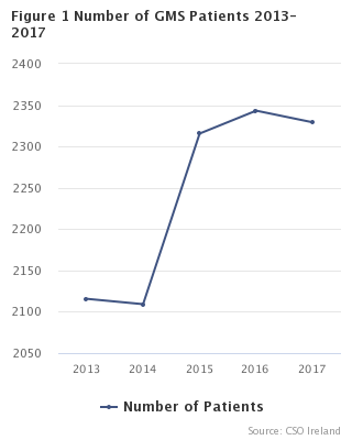 Figure 1 Number of GMS Patients 2013-2017
