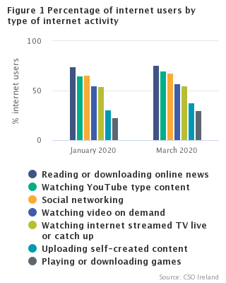 Figure 1 Percentage of internet users by type of internet activity, January and March 2020