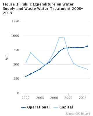 Figure 1:  Expenditure on Water Supply and Waste Water Treatment 2000-2013